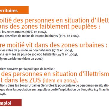 L'évolution de l'illettrisme en France
