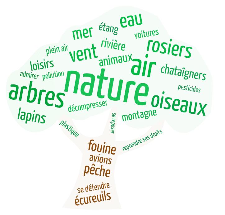 vocabulaire sur la nature
